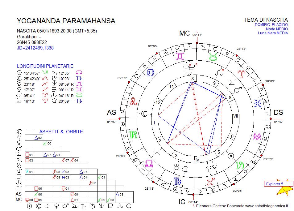 convegno astrologico di Perugia